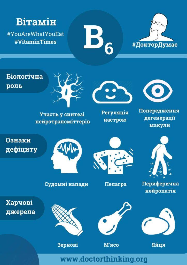 Вітамін B6 інфографіка Харчові джерела і ознаки дефіциту