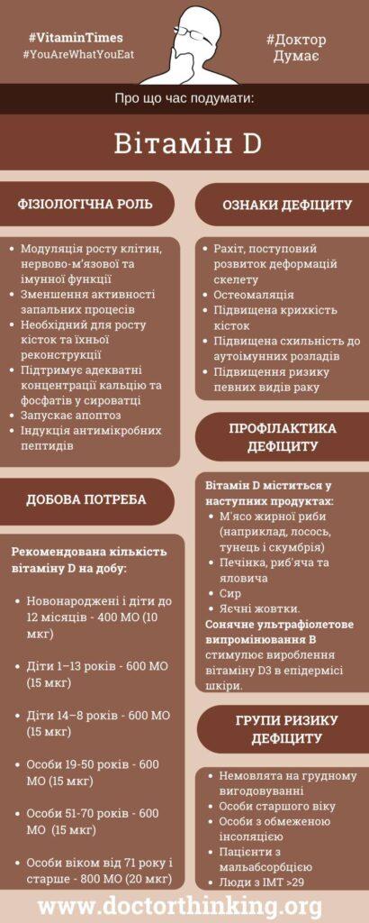 Вітамін D інфографіка добова потреба