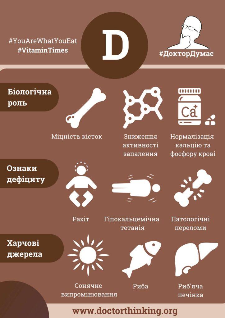 Вітамін D інфографіка