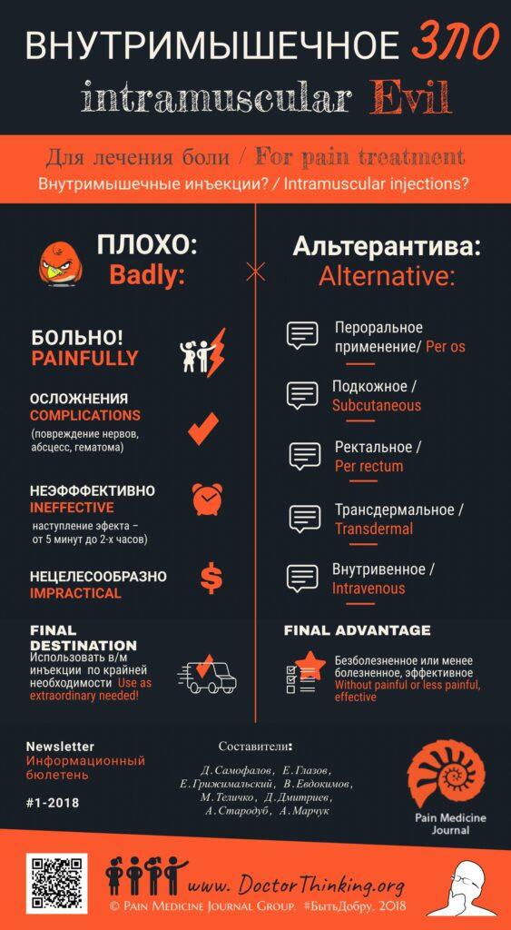 Инфографика внутримышечные иньекции