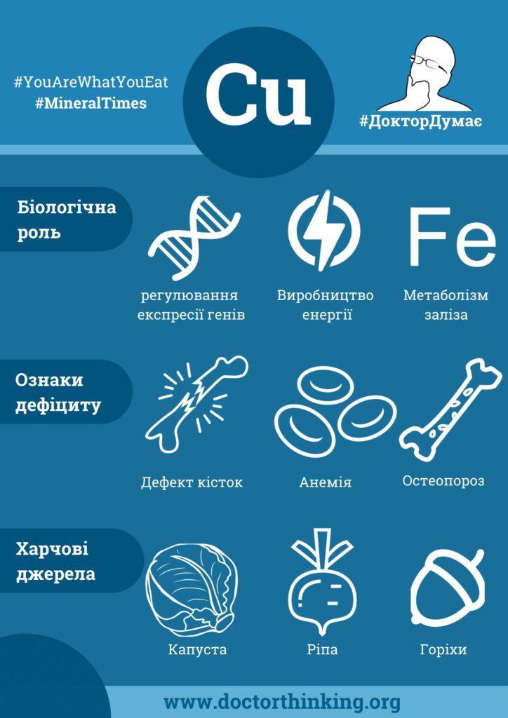 Інфографіка мідь Біологічна роль та ознаки дефіциту