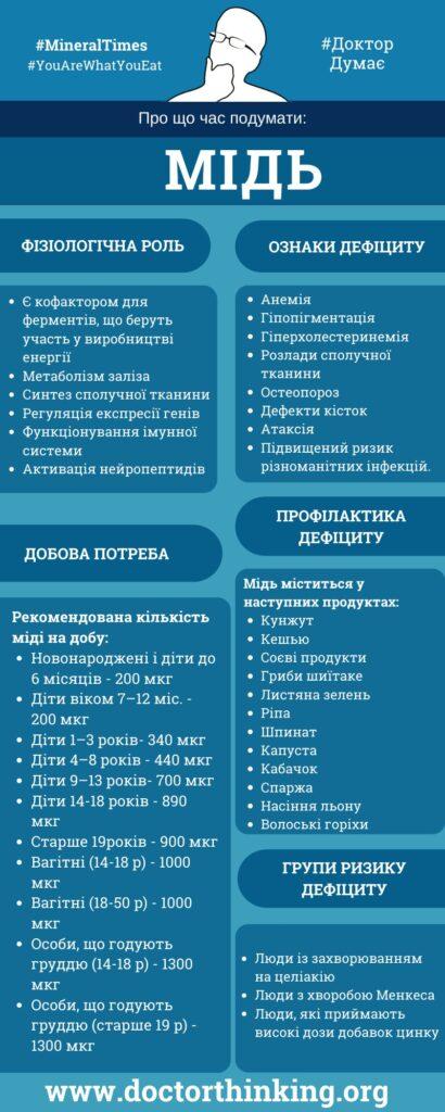 Інфографіка мідь ознаки та профілактика дефіциту