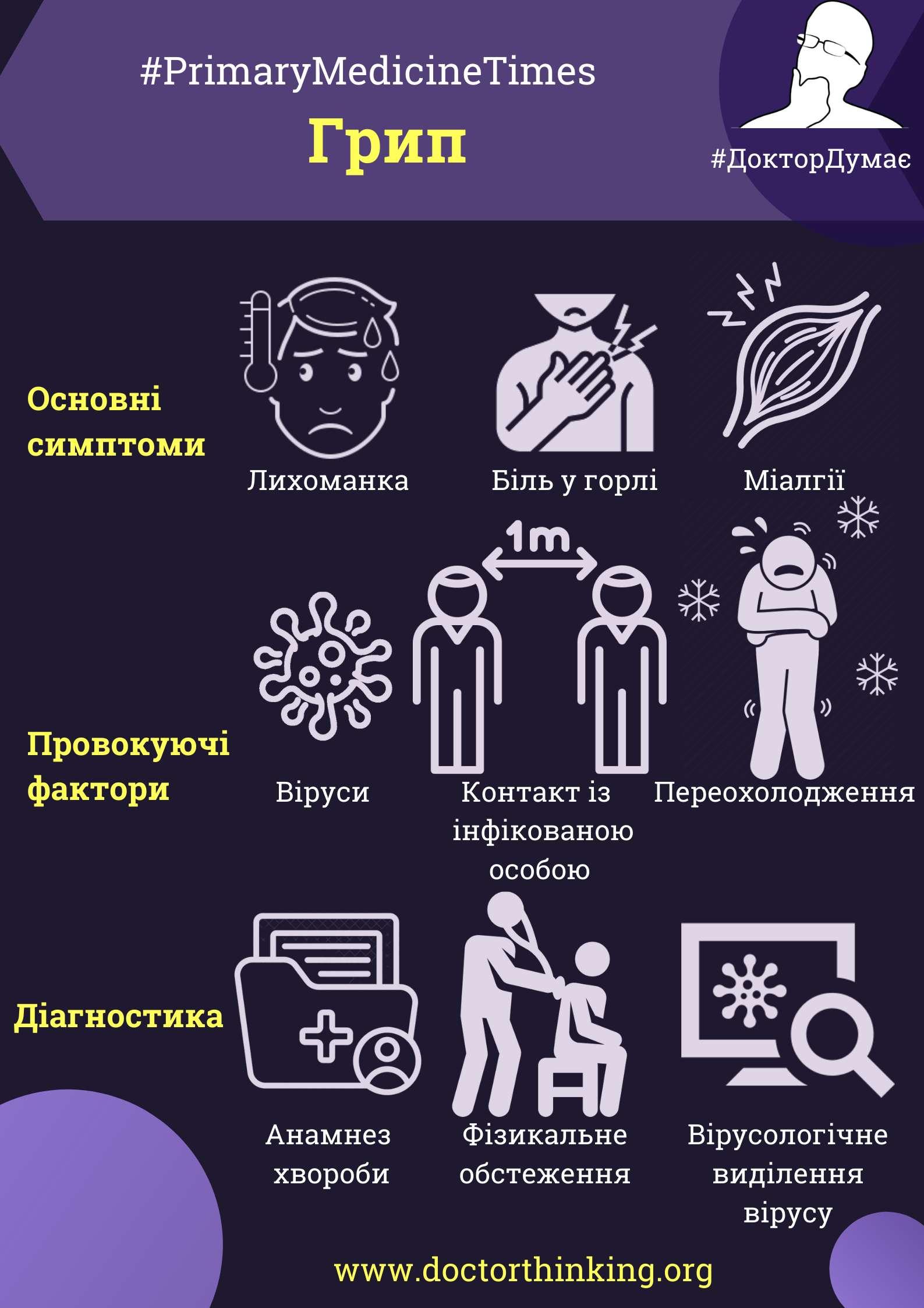 Основні симптоми та діагностика грипу