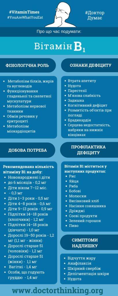 тіамін інфографіка