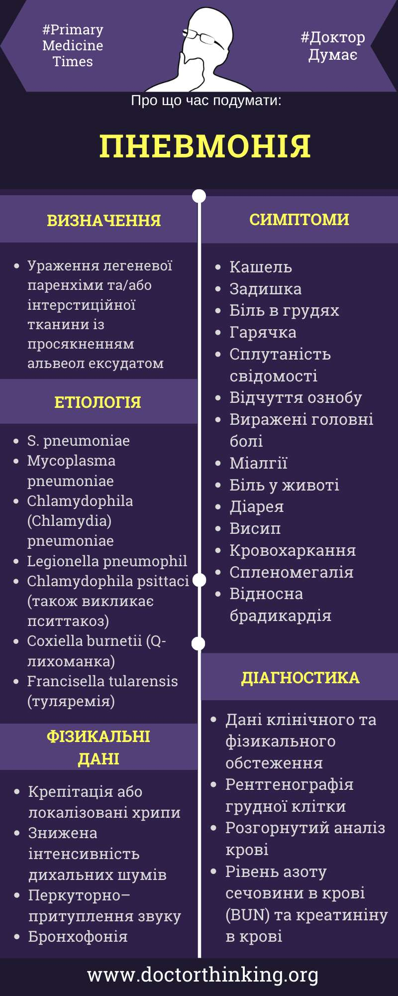 Пневмонія етіологія та діагностика інфографіка