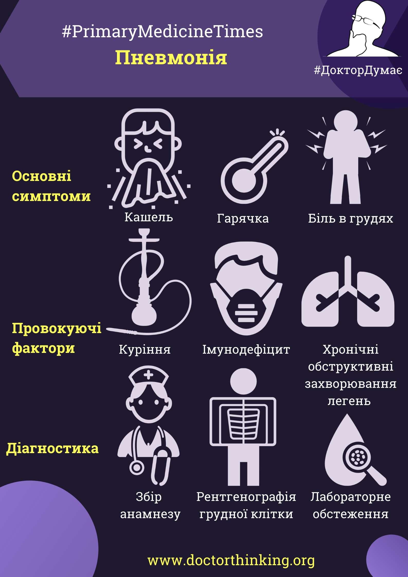 Інфографіка пневмонія сімейні лікарі