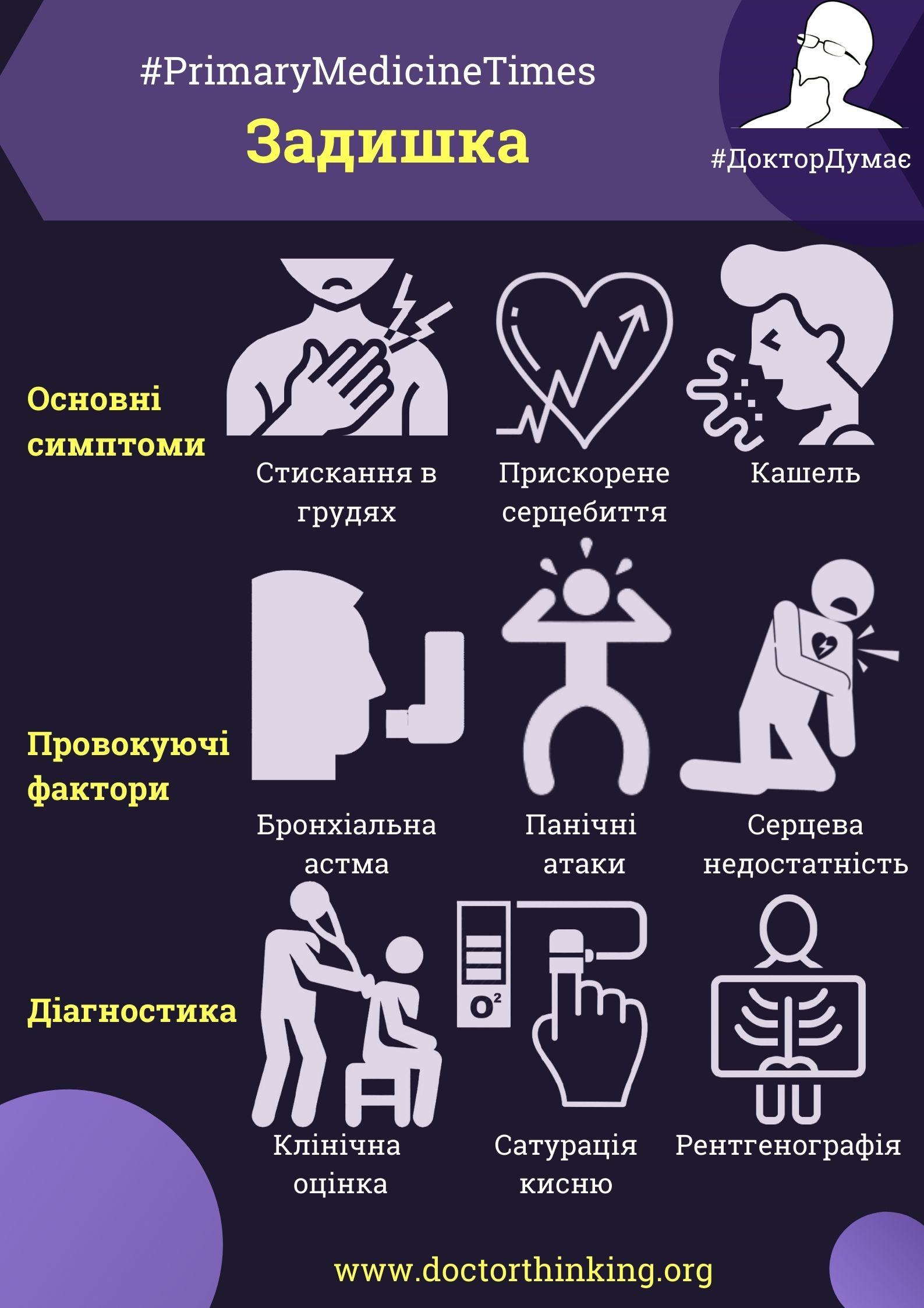 Онлайн стаття задишка для лікарів
