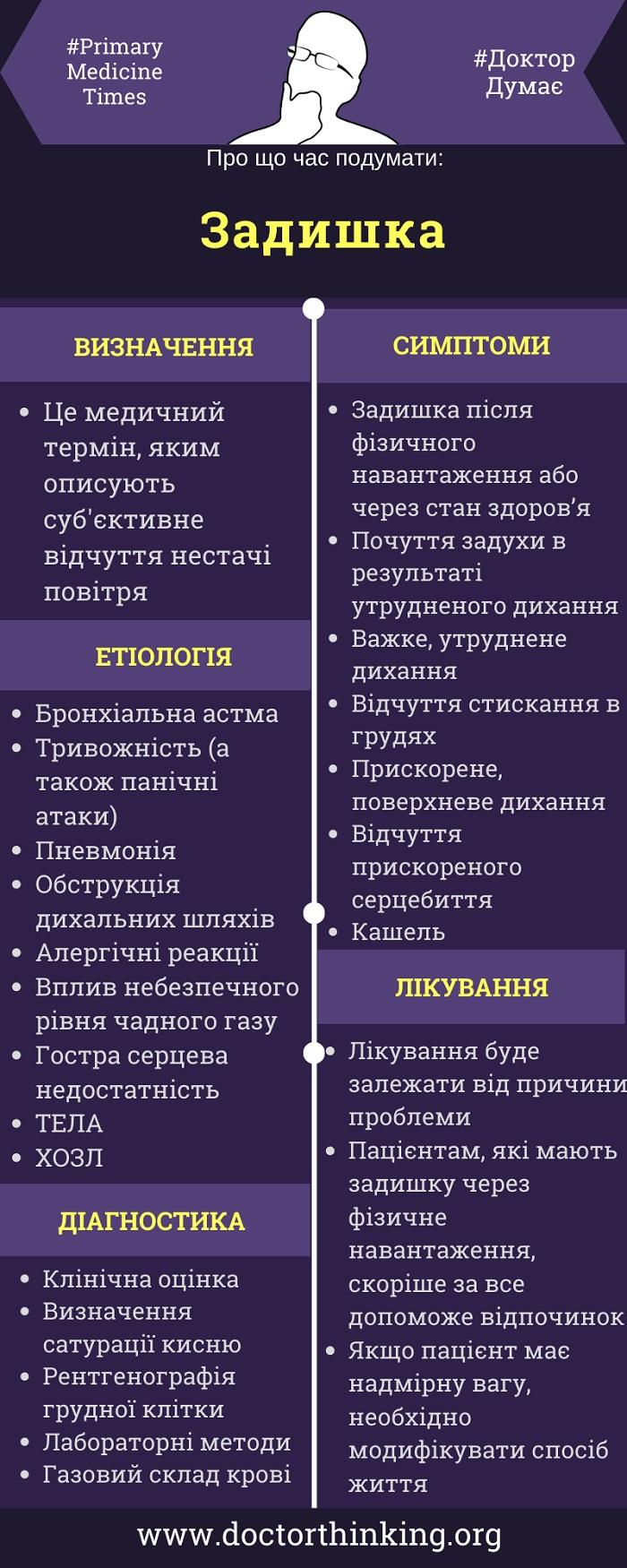 Задишка інфографіка